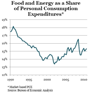 Food_energy_share_of_pce