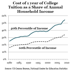 College_tuition_share_of_household_income