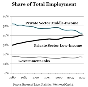 More_low_income_jobs