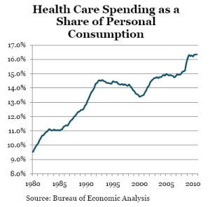 Health_care_spending_share_of_personal_consumption